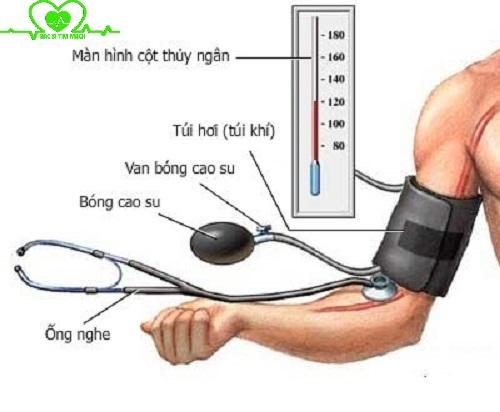 Biểu hiện bệnh cao huyết áp, nguyên nhân và cách chữa trị